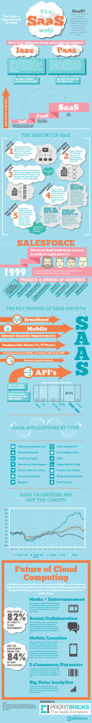 Its A SaaS World