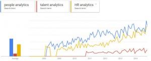 GoogleTrends - HR Analytics Keywords