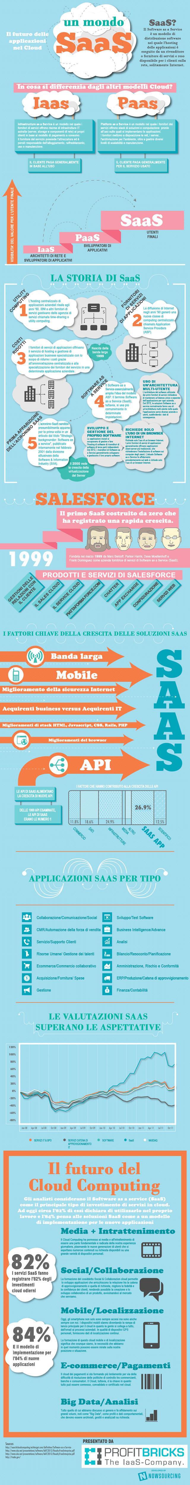 infografica sul SaaS
