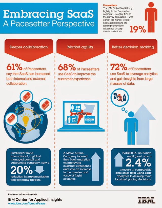 IBM SaaS User Survey Results