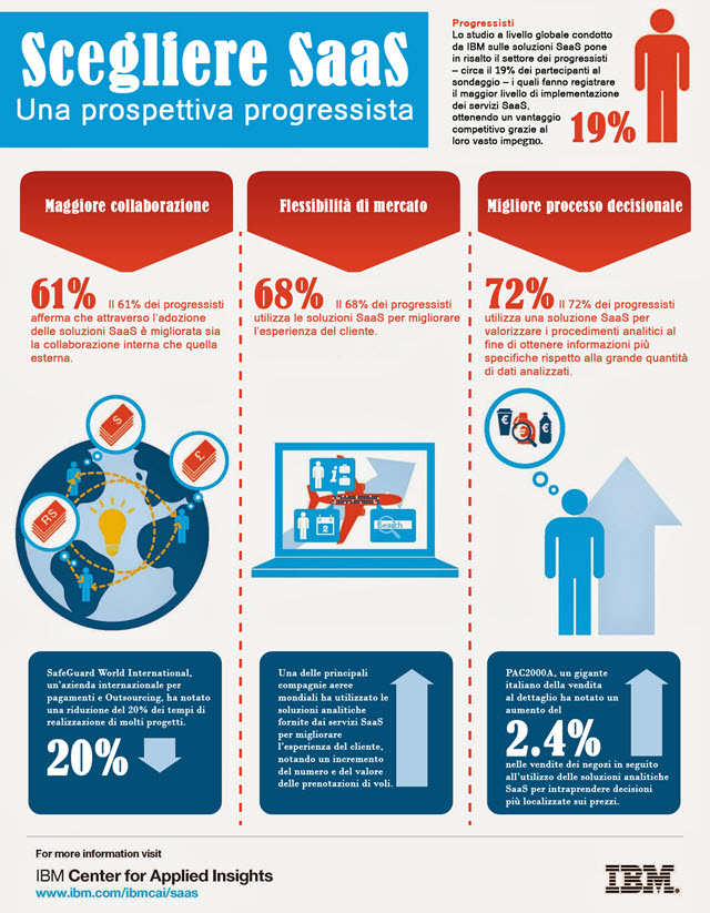 saas-pacesetters-infographic-IT