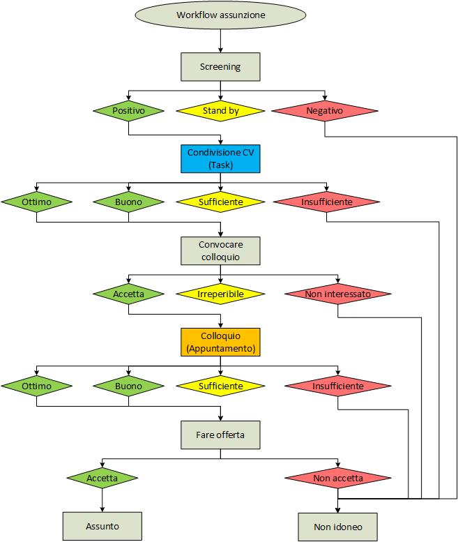 esempio workflow avanzato