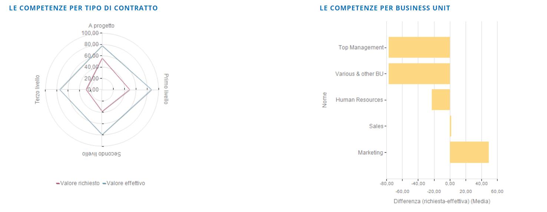 gap competenze su Altamira Performance