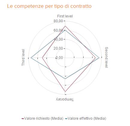 radar mappatura competenze per contratto