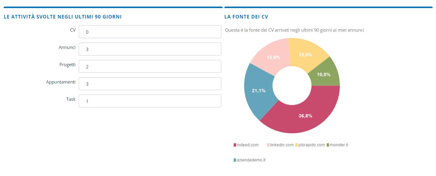 Homepage Altamira esempio di grafico