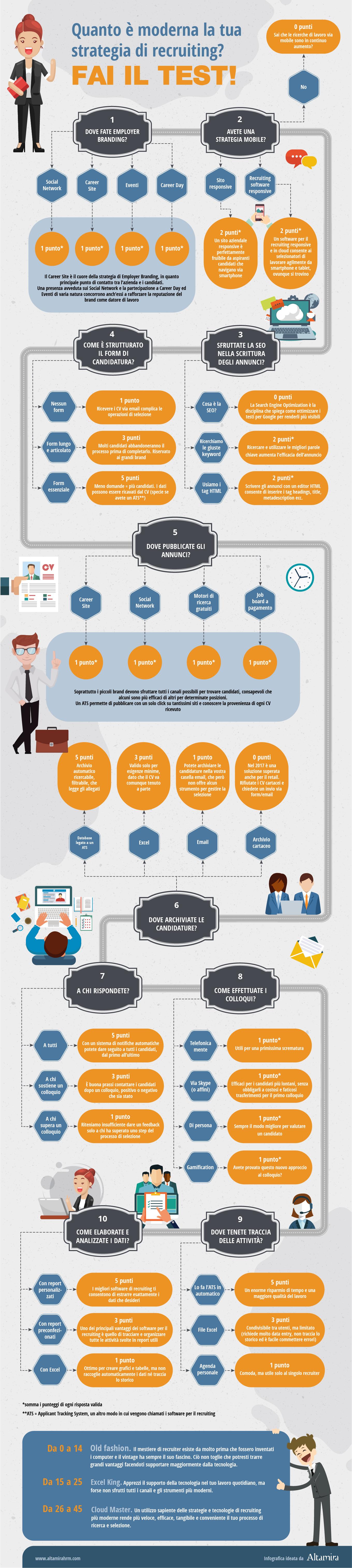 infografica test strategia di recruiting