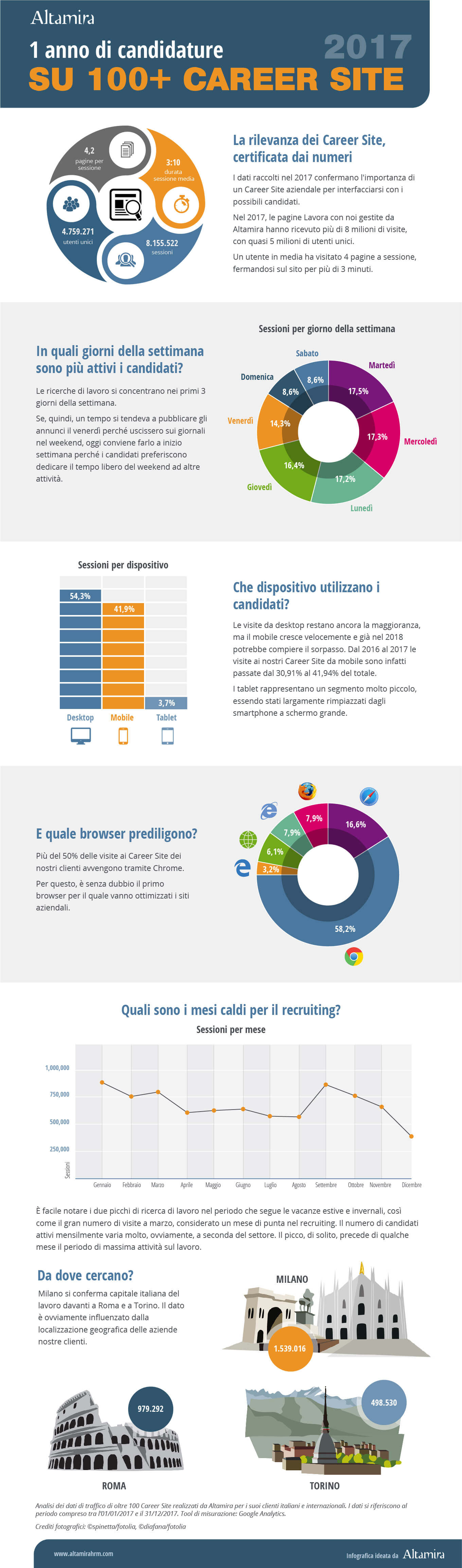 infografica career site Altamira