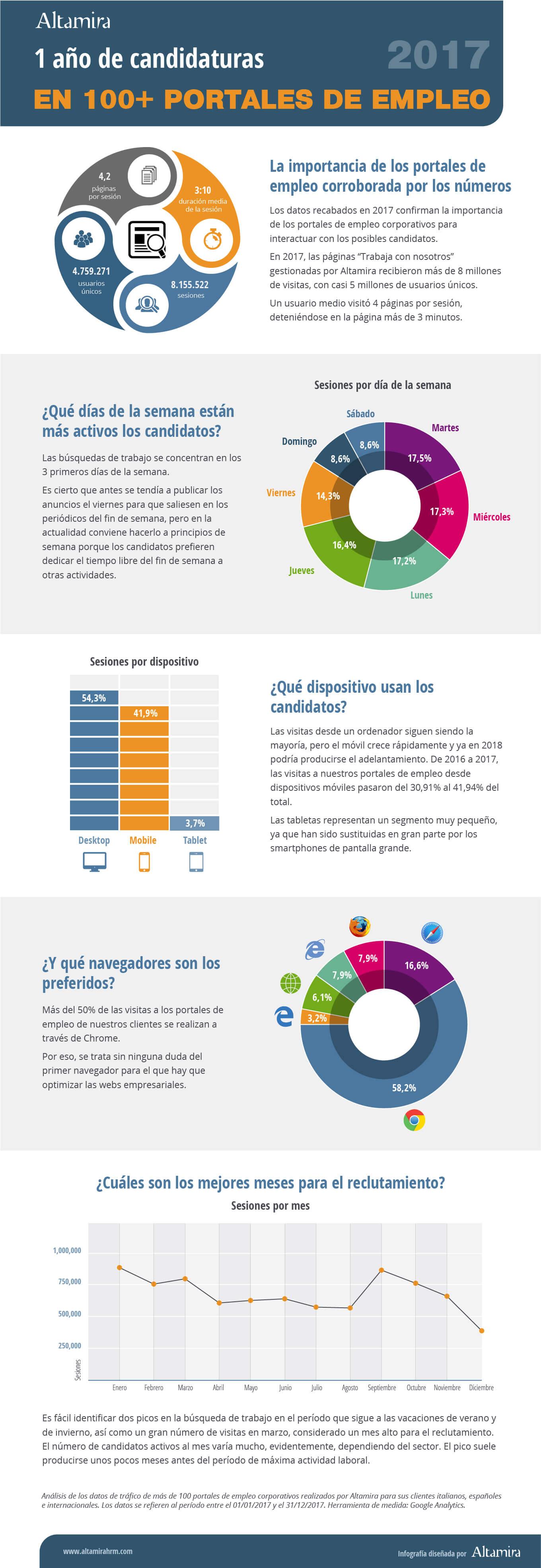infografía portales de empleo