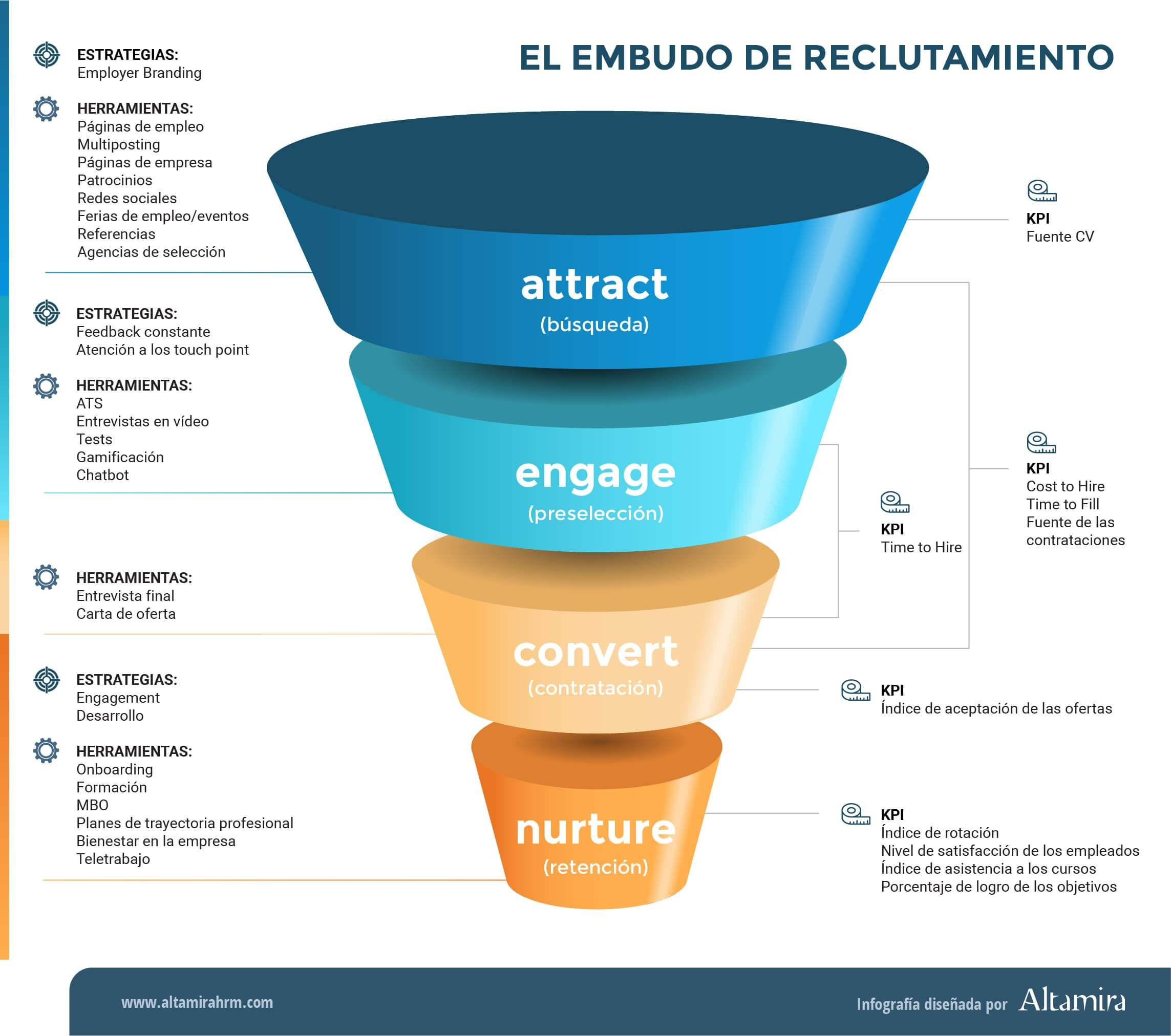 embudo de reclutamiento o recruiting funnel