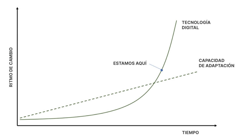 El ritmo de la innovación
