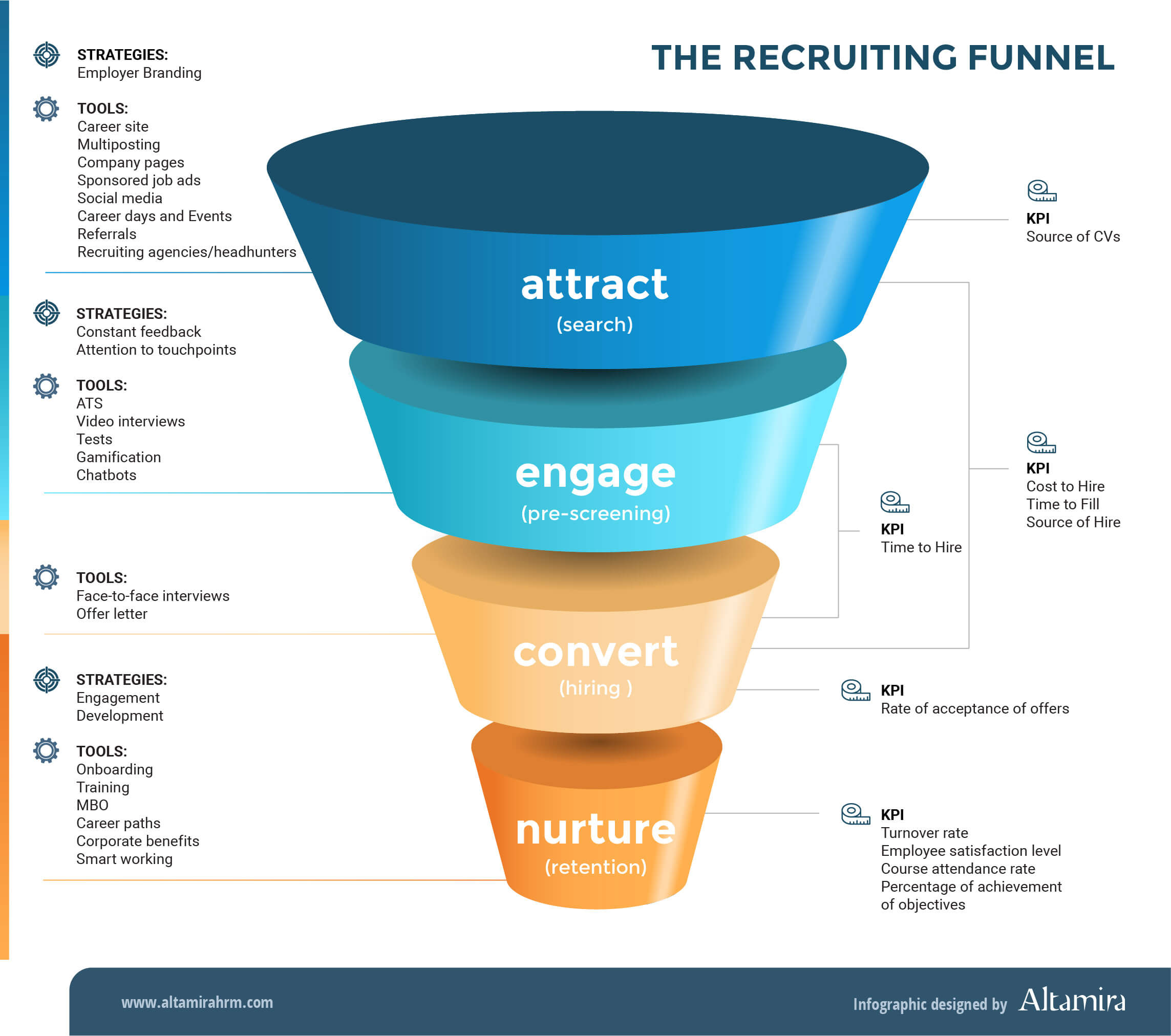 Example of Recruiting Funnel
